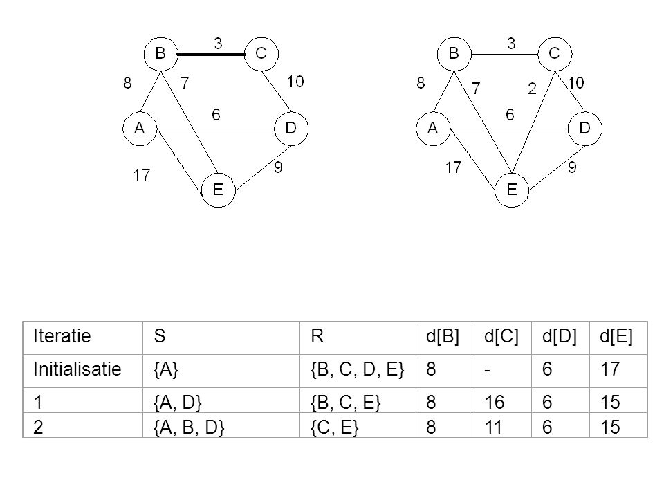 Iteratie S R d[B] d[C] d[D] d[E] Initialisatie {A} {B, C, D, E} 8 - 6